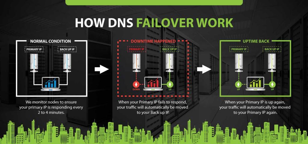 dns-failover-2-1024x480