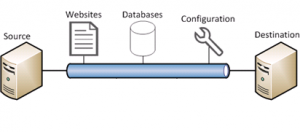 introduction-to-web-deploy-1073-image1