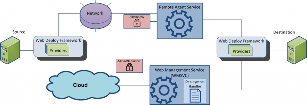 introduction-to-web-deploy-1073-image2
